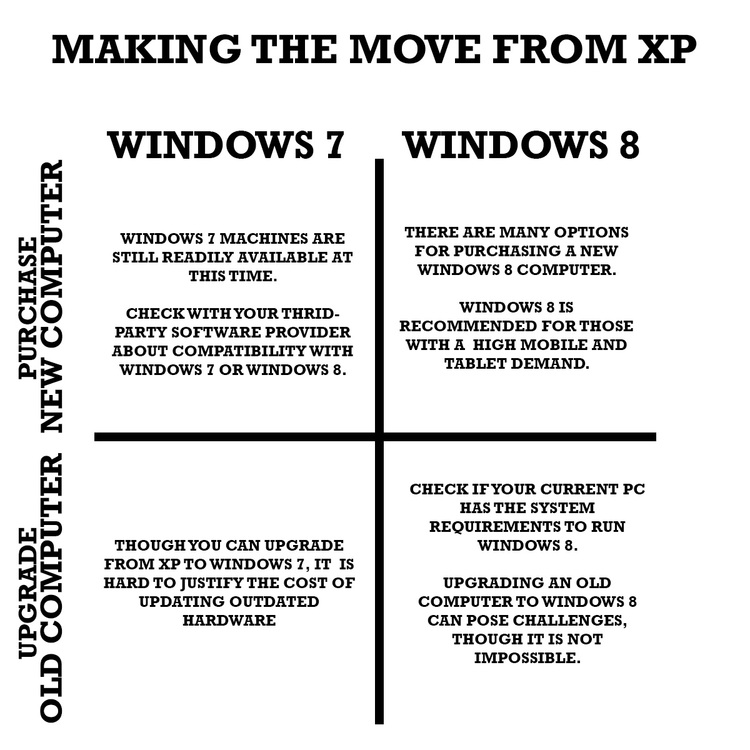 making the move from windows xp