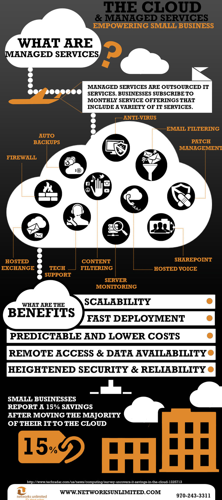 what are managed services infographic