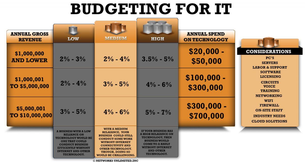 budgeting for it