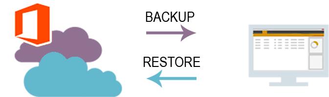 backup for office 365 essentials header