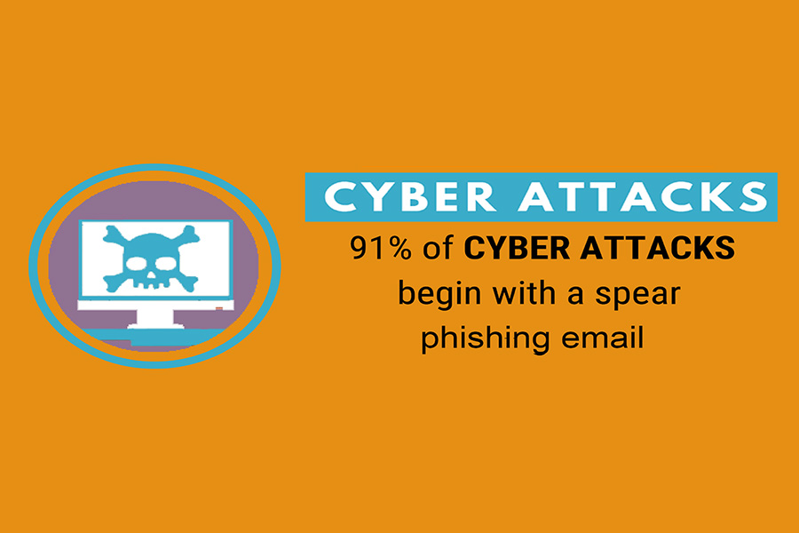 cyber attacks begin with a phishing spear